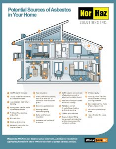 WorkSafeBC Poster showing common locations of the hazardous material, asbestos in the home