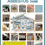 Image of diagram showing how to identify asbestos in your home